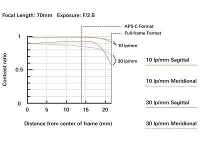 SP 70-200mm F/2.8 Di VC USD G2 bei 70 mm