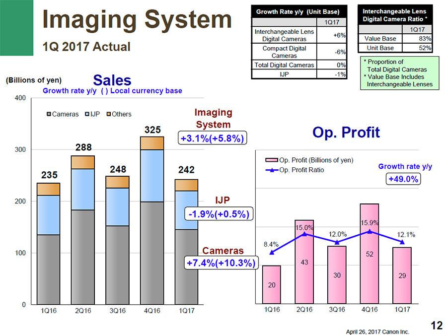 Canon Imaging 1Q-2017