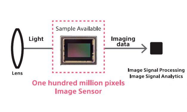 Neue Roadmap zeigt künftige Mittelformat-Sensoren von Sony