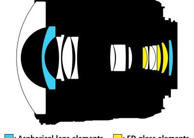 AF-S FISHEYE-NIKKOR 8–15 mm 1:3,5-4,5E ED Linsenschnitt