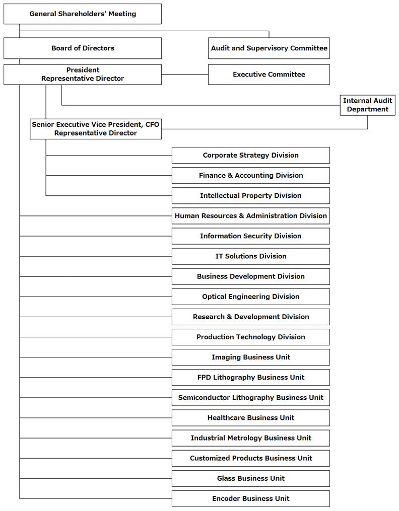 Niedlich Forme Wieder Aufnehmen Fotos - Entry Level Resume Vorlagen ...