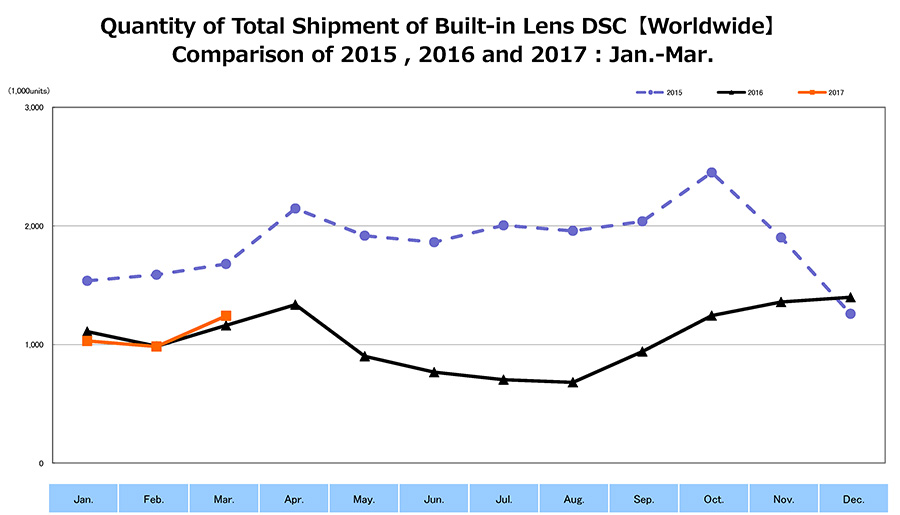 Shipment of Built-in Lens DSC