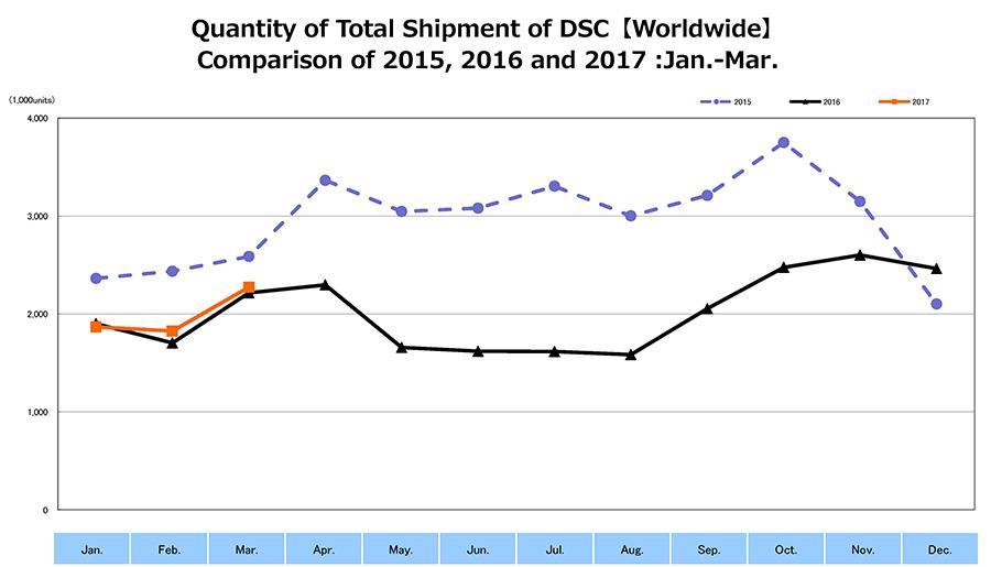 Shipment of DSC