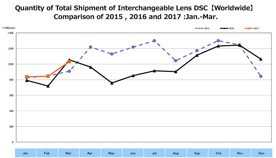 Shipment of Interchangeable Lens DSC