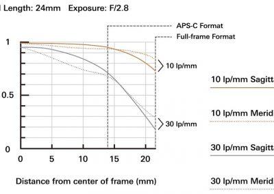 a032_mtf-chart_24mm_en