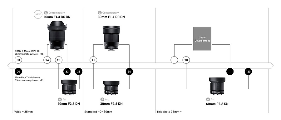 Sigma E Mount Roadmap