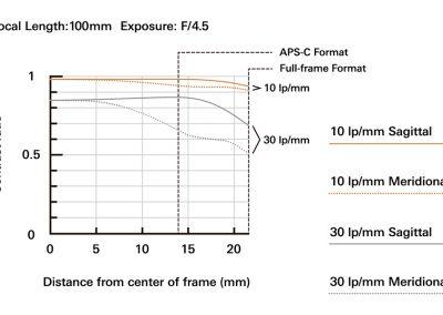 a035_mtf-chart_100mm_en