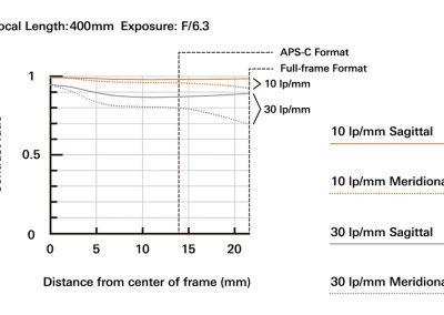 a035_mtf-chart_400mm_en