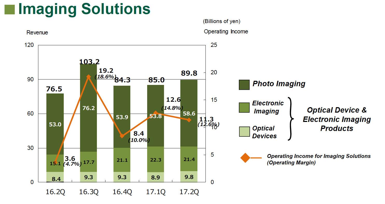 Fujifilm Imagaging 2Q2018