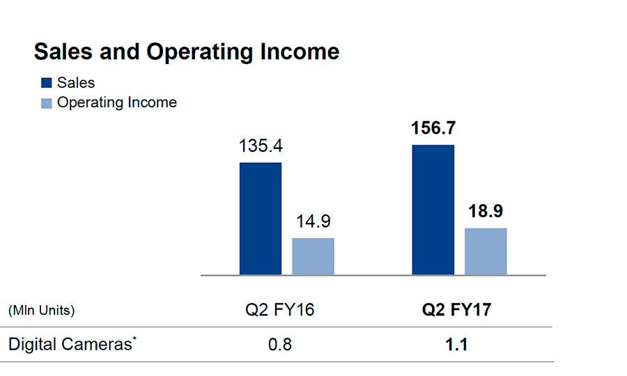 Im Vergleich Zum Vorjahr Konnte Sony Imaging Im Zweiten Quartal 2017 Umsatz  Und Operativen Gewinn Kräftig Steigern. Allerdings Wurde Der  Imaging Bereich Vor ...