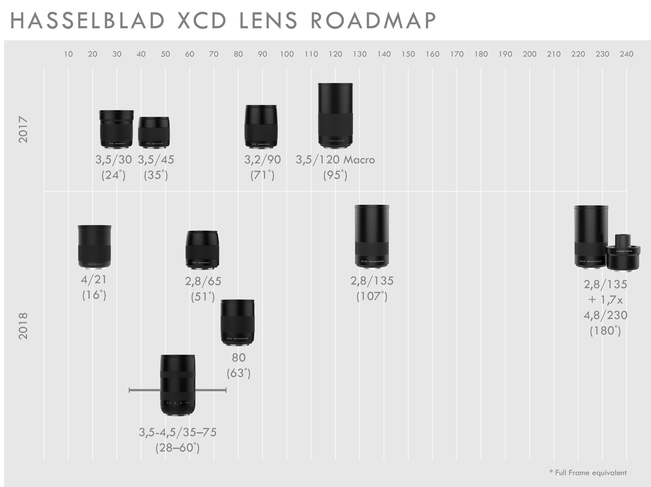 Hasselblad XCD-Lens Roadmap