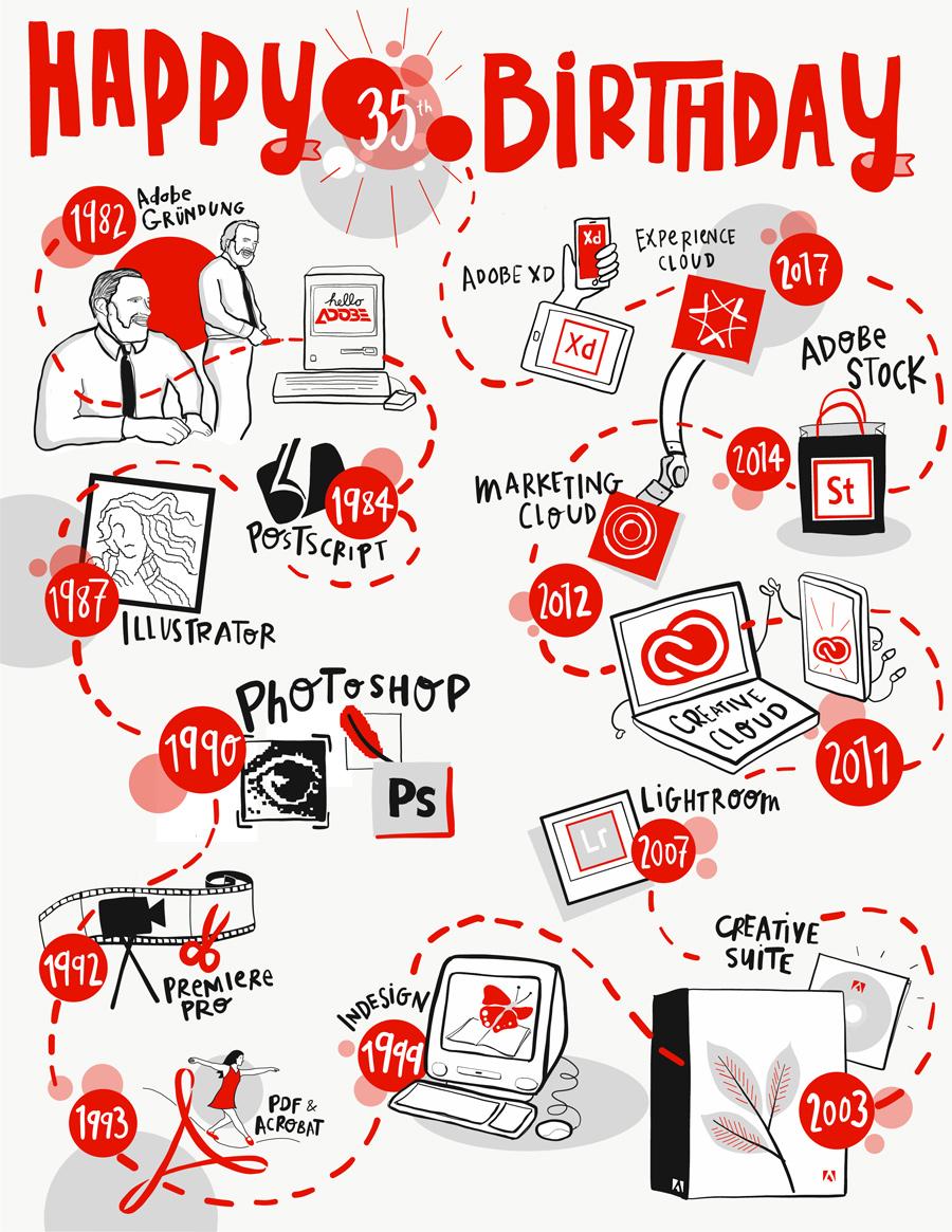 Adobe 35thAnniversary Grafik HISTORIE