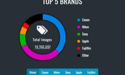 Mit welchen Kameras wird am meisten fotografiert?