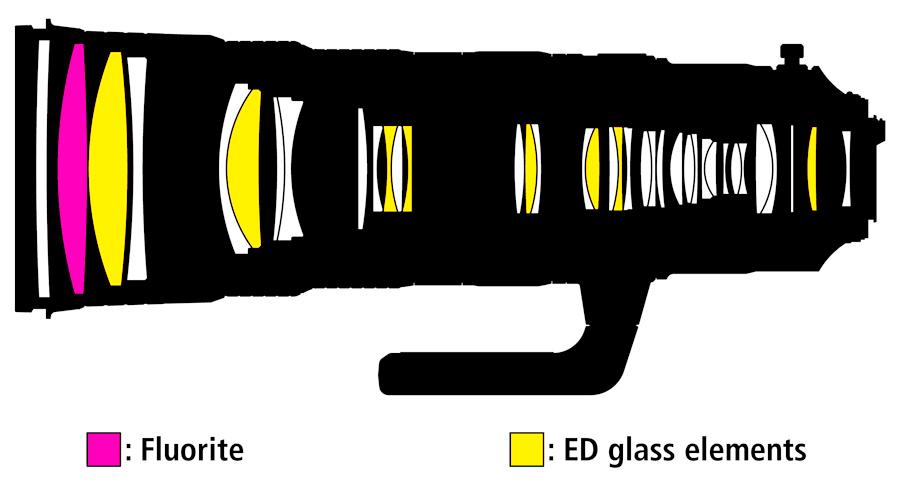 Nikon AFS 180-400E Construction
