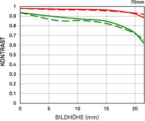 MFT-Diagramm: Beugung 70mm F 2.8 DG MACRO