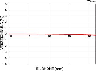 Relative Verzeichnung 70mm F 2.8 DG MACRO