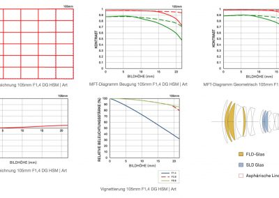 Sigma 105mm F1.4 DG HSM Diagramme