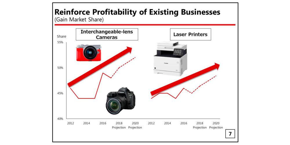 """Canon CEO bestätigt: """"Wir werden unser Geschäft mit Spiegellosen massiv ausweiten"""""""
