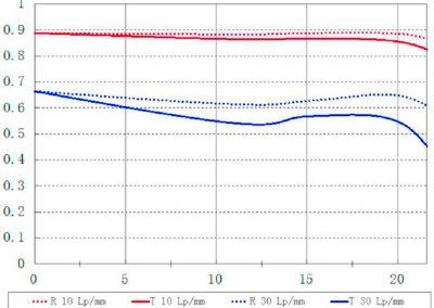 MTF-Kurven