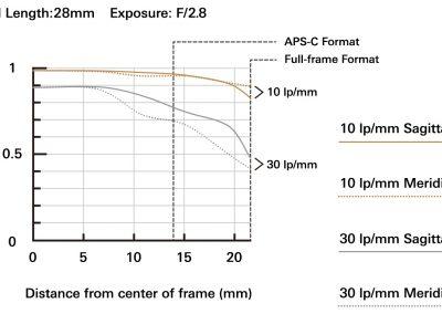 MTF bei 28mm