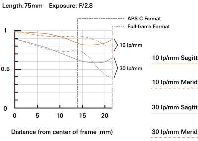 MTF bei 75mm