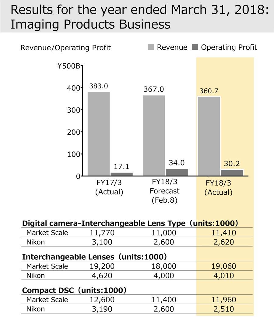 Nikon-Imaging-2018