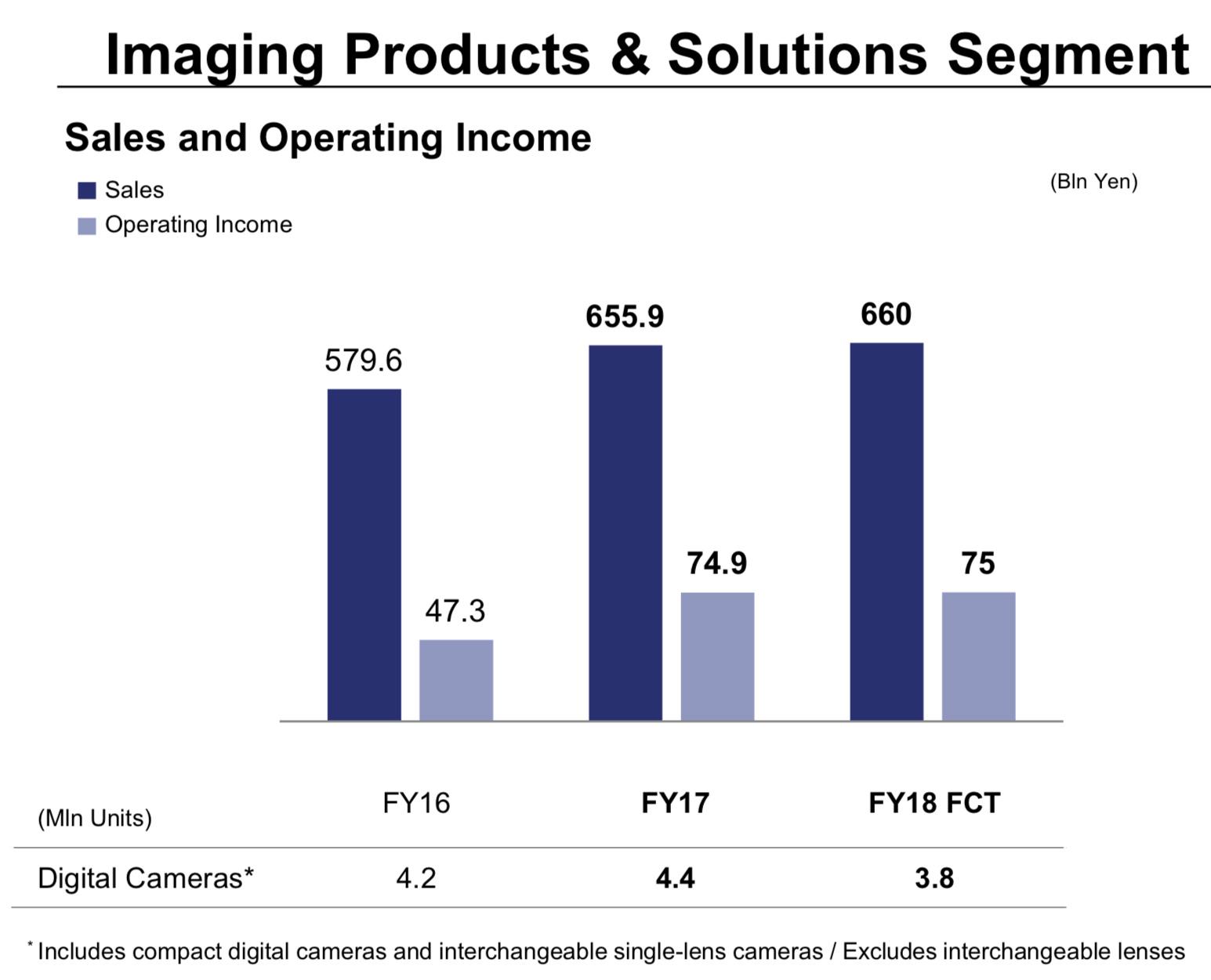 Sony Imaging 2017 Graph