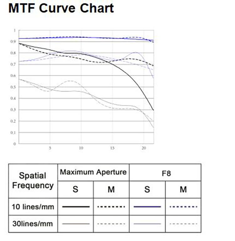 Yongnuo YN 50mm f1.8 II MTF
