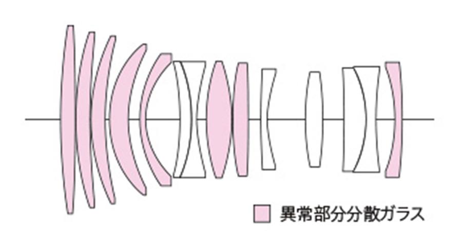 Voigtländer 110mm Linsenschnitt