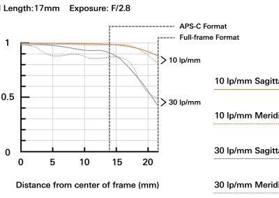 MTF bei 17mm