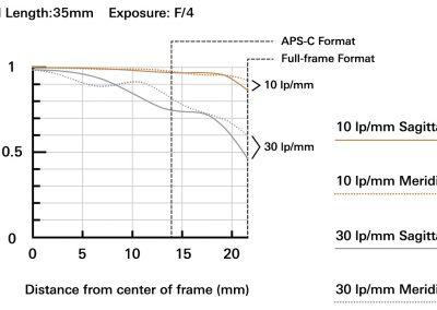 MTF bei 35mm