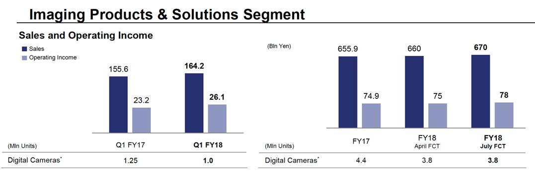Sony Imaging 2018Q1