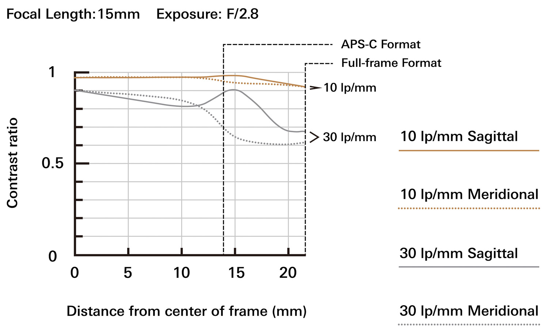 a037_mtf-chart_17mm_en
