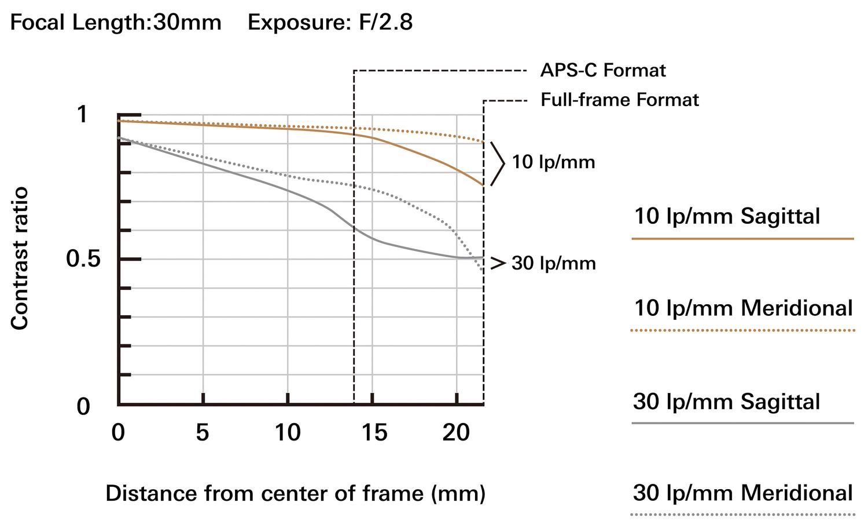 a037_mtf-chart_35mm_en