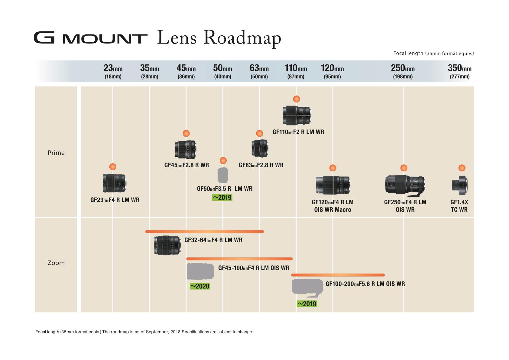 GF-Lens RoadMap