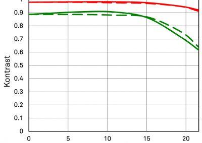 MTF Diagramm Beugung