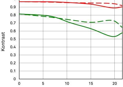 MTF-Diagramm Verzeichnung