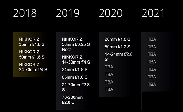 Nikon Z-Mount-Objektive Roadmap