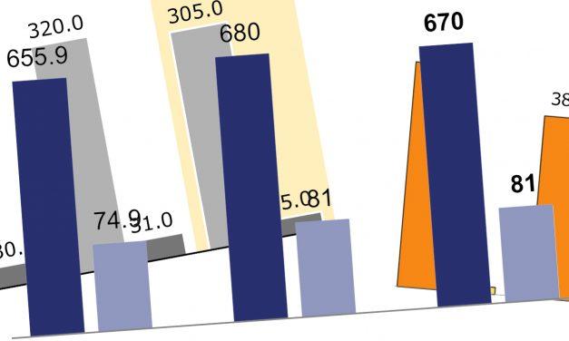 Quartalszahlen von Sony, Nikon, Canon und Olympus: Nur einer kann gewinnen