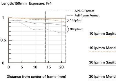 MTF bei 150mm