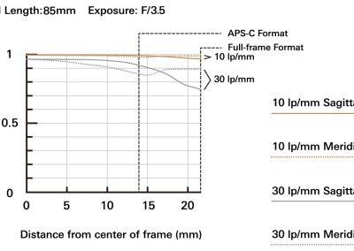 MTF bei 85mm