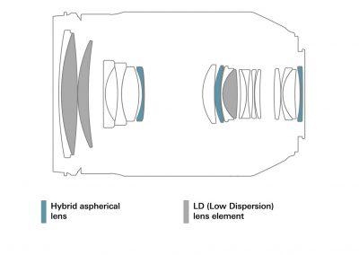 Optische Konstruktion