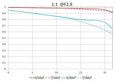 MTF bei 1:1 und F2.8