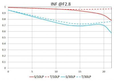 MTF bei INF und F2.8