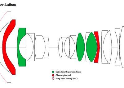 Optischer Aufbau