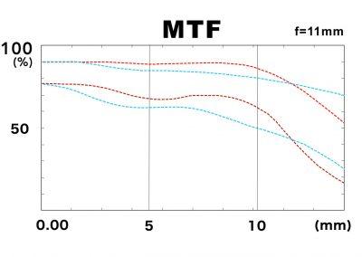 MTF 11mm