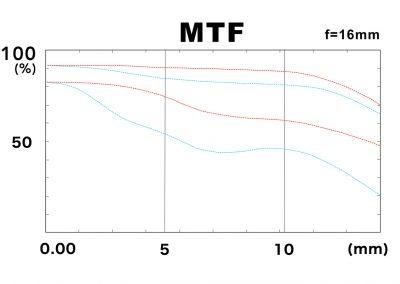 MTF 16mm