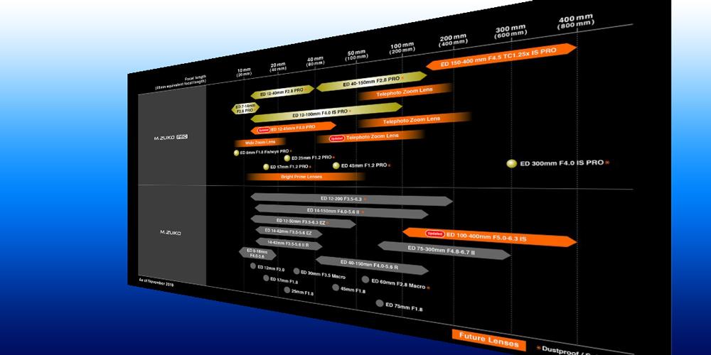 Olympus aktualisiert Objektiv-Roadmap