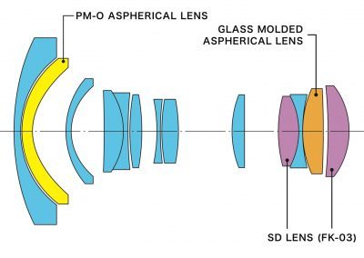 atx-i 11-16mm optical construction