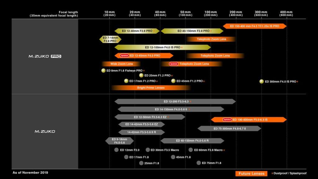 Olympus Roadmap 2019-11
